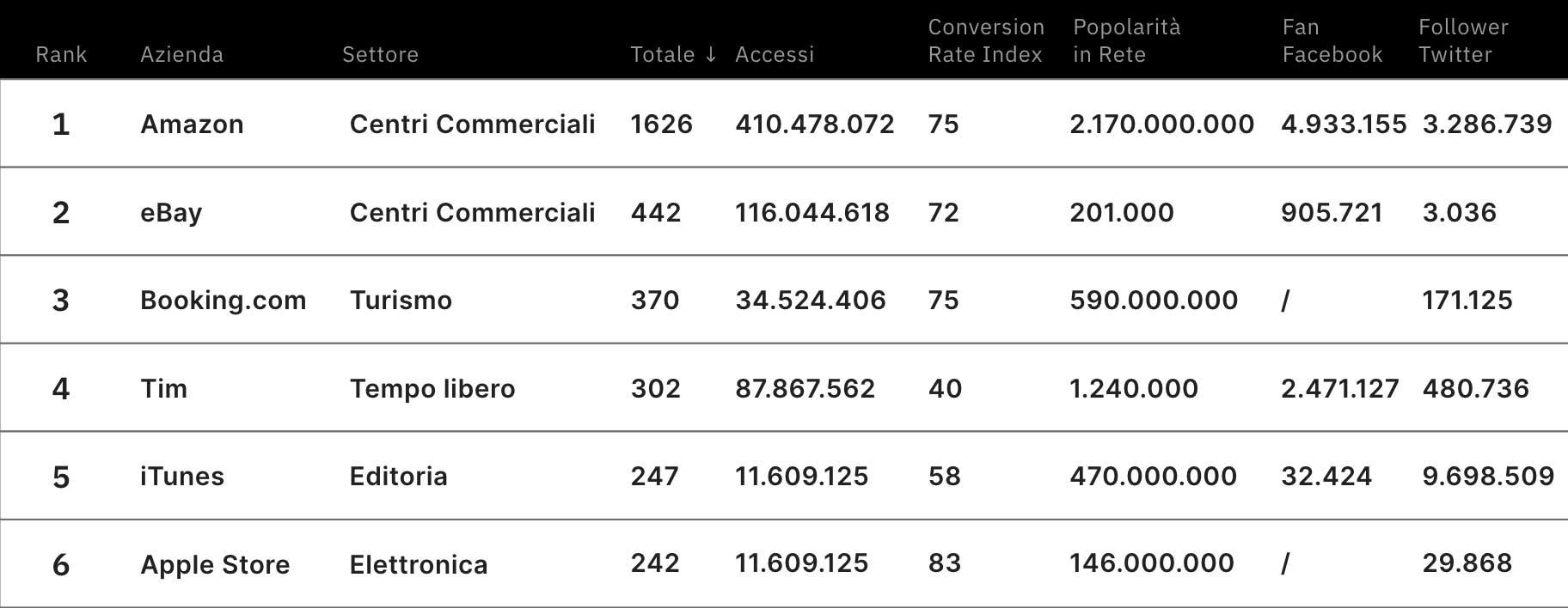 E-commerce Ranking