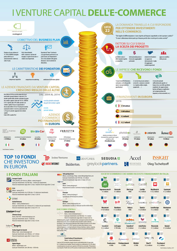 infografica_venture_capital_ecommerce_2017