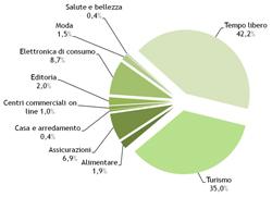 e-commerce 2010