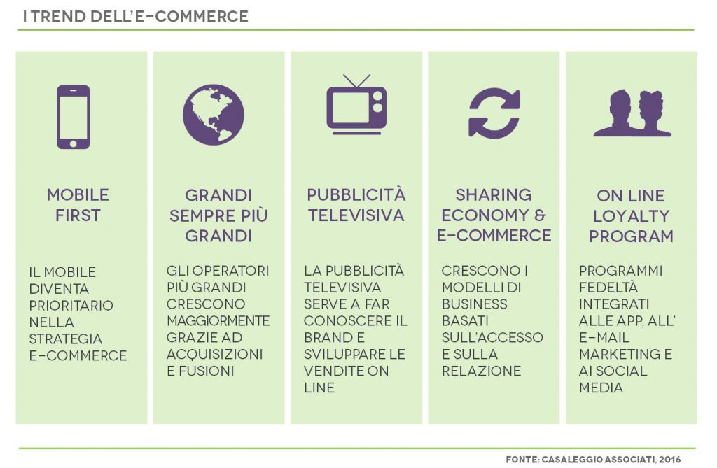 Trend e-commerce 2016 -  Casaleggio Associati