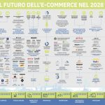 Infografica E-commerce 2018