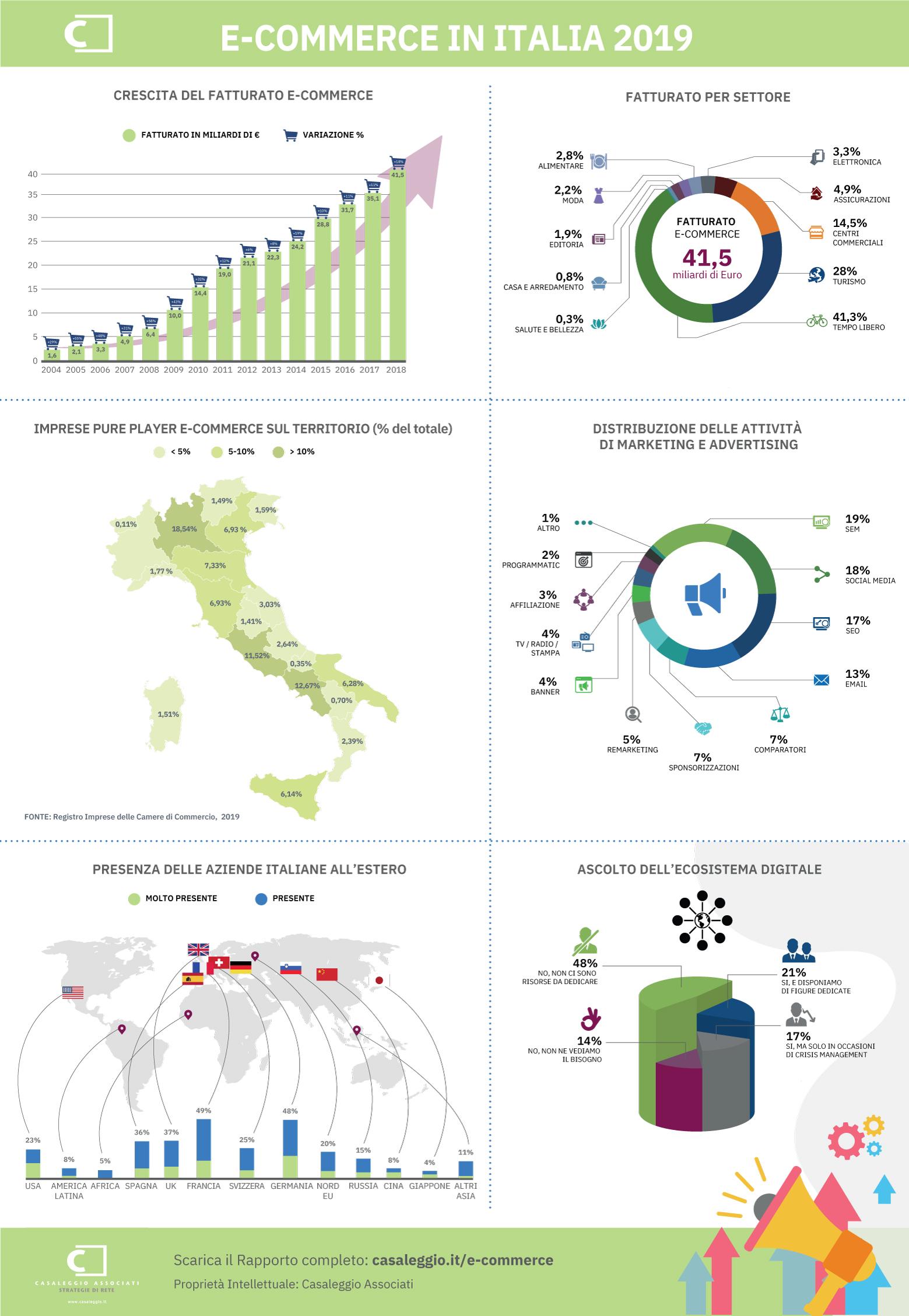 Infografica E-commerce 2019