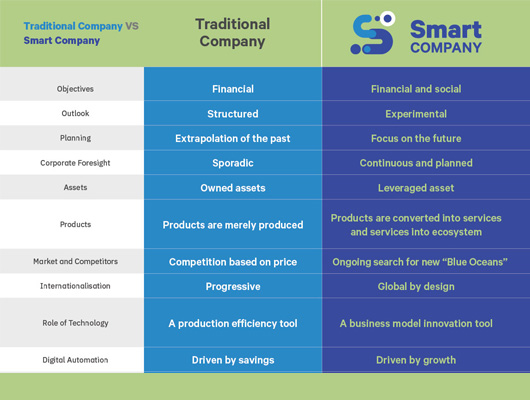 Traditional_vs_Smart_Company_landing_preview_ENG