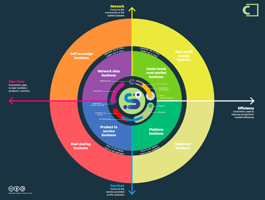 Infographic Smart Company