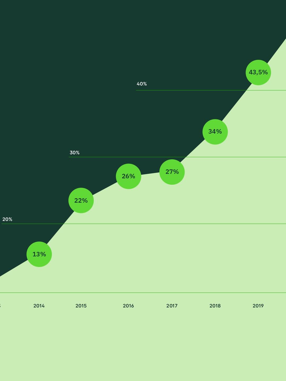 E-commerce 2020 - Grafico 1