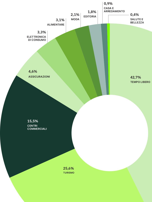 E-commerce 2020 - Grafico 2