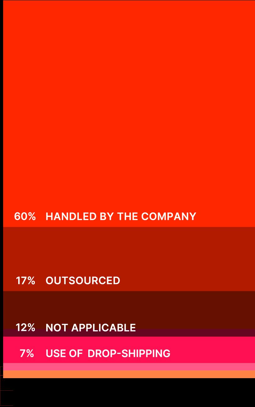 E-commerce 2021 - Grafico 2